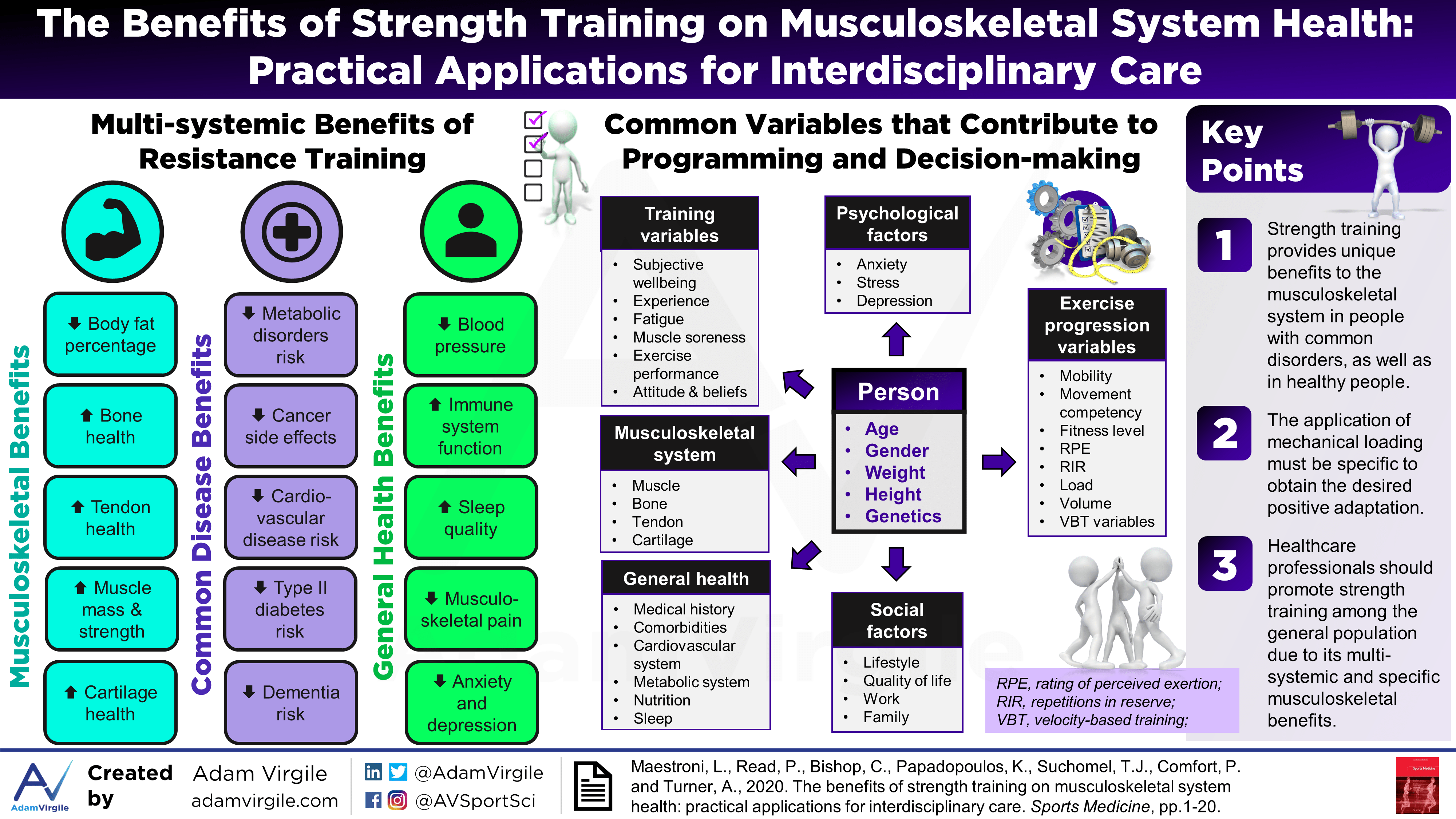 The Benefits of Strength Training on Musculoskeletal System Health: Practical Applications for Interdisciplinary Care
