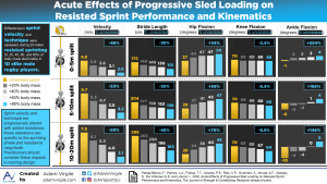 Acute Effects of Progressive Sled Loading on Resisted Sprint Performance and Kinematics