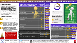 Exercise-Based Strategies to Prevent Muscle Injury in Male Elite Footballers: An Expert-Led Delphi Survey of 21 Practitioners Belonging to 18 Teams from the Big-5 European Leagues