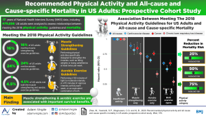 Recommended Physical Activity and All-cause and Cause-specific Mortality in US Adults: Prospective Cohort Study