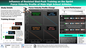 Influence of Resisted Sled-push Training on the Sprint Force-velocity Profile of Male High School Athletes