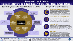 Sleep and the Athlete: Narrative Review and 2021 Expert Consensus Recommendations