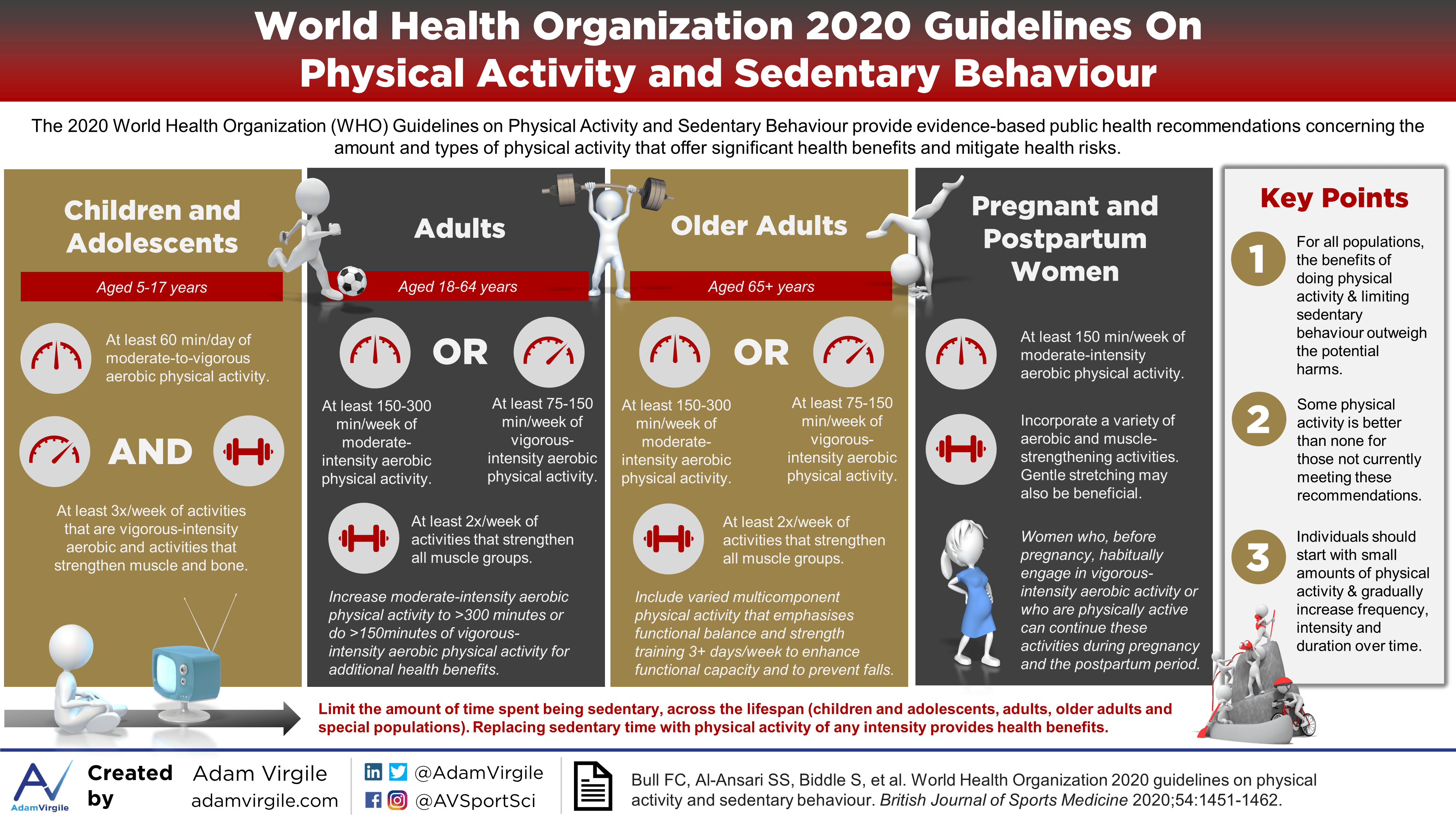 World Health Organization 2020 Guidelines n Physical Activity and Sedentary Behaviour