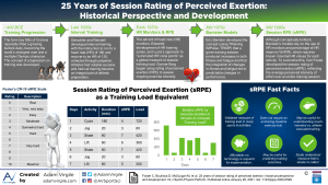 25 Years of Session Rating of Perceived Exertion: Historical Perspective and Development
