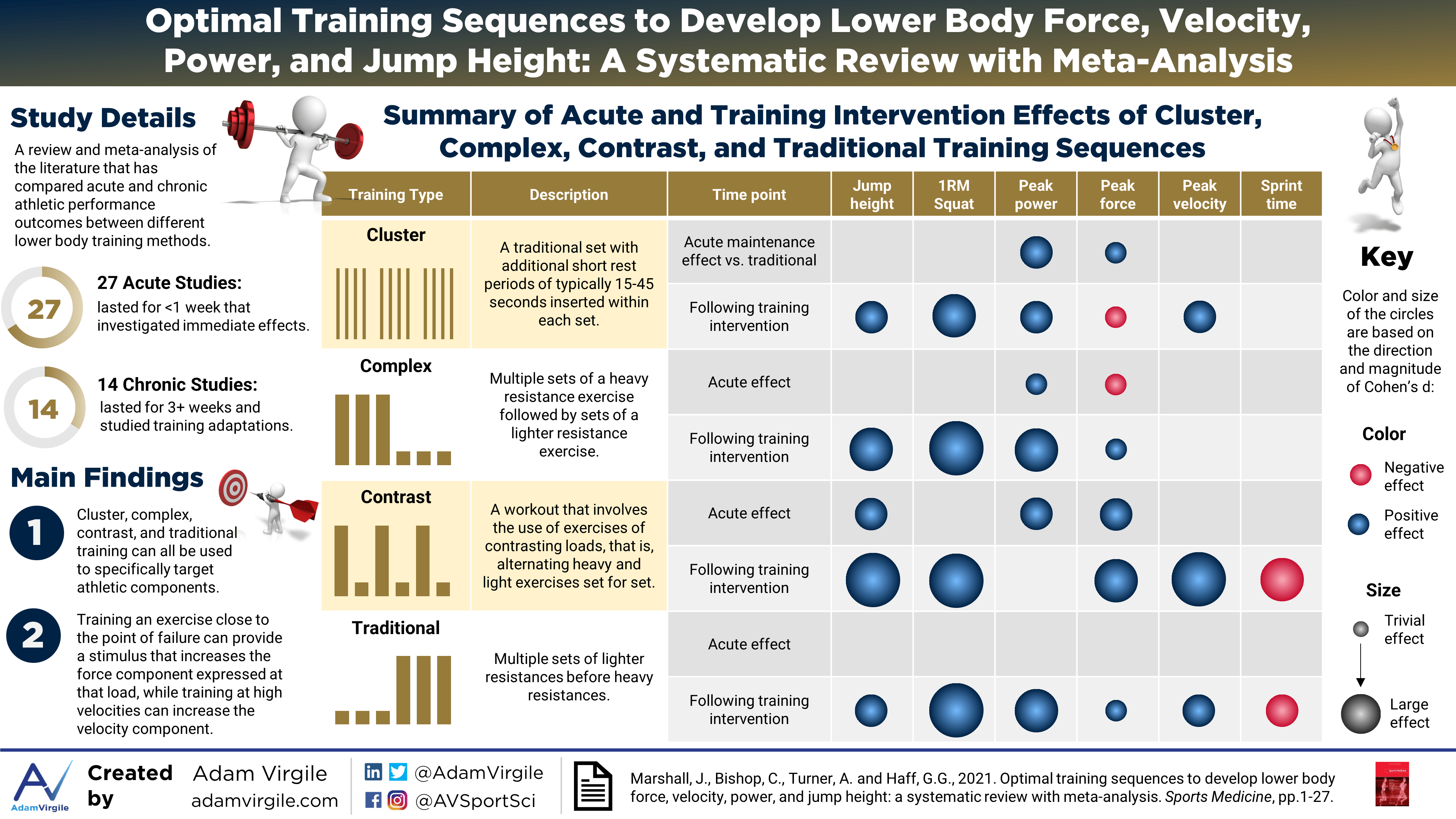 Optimal Training Sequences to Develop Lower Body Force, Velocity, Power, and Jump Height: A Systematic Review with Meta-Analysis