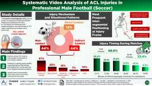 Systematic Video Analysis of ACL Injuries in Professional Male Football (Soccer)