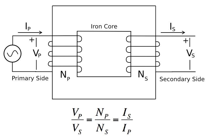 transformer circuits