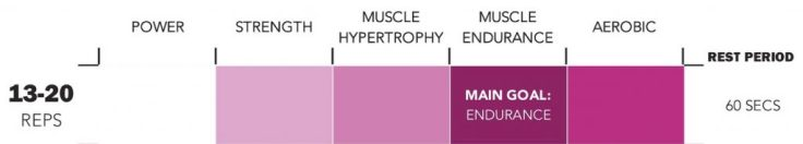 Training Modalities - Rep Ranges - Muscle Endurance