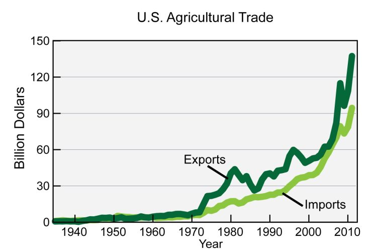 US Agriculture trade