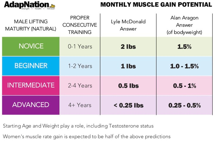 Muscle Growth Potential