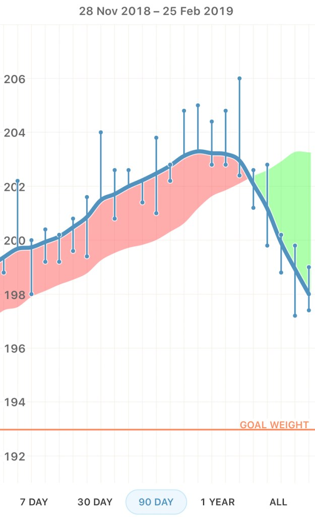 Weight loss graph trend lines AdapNation