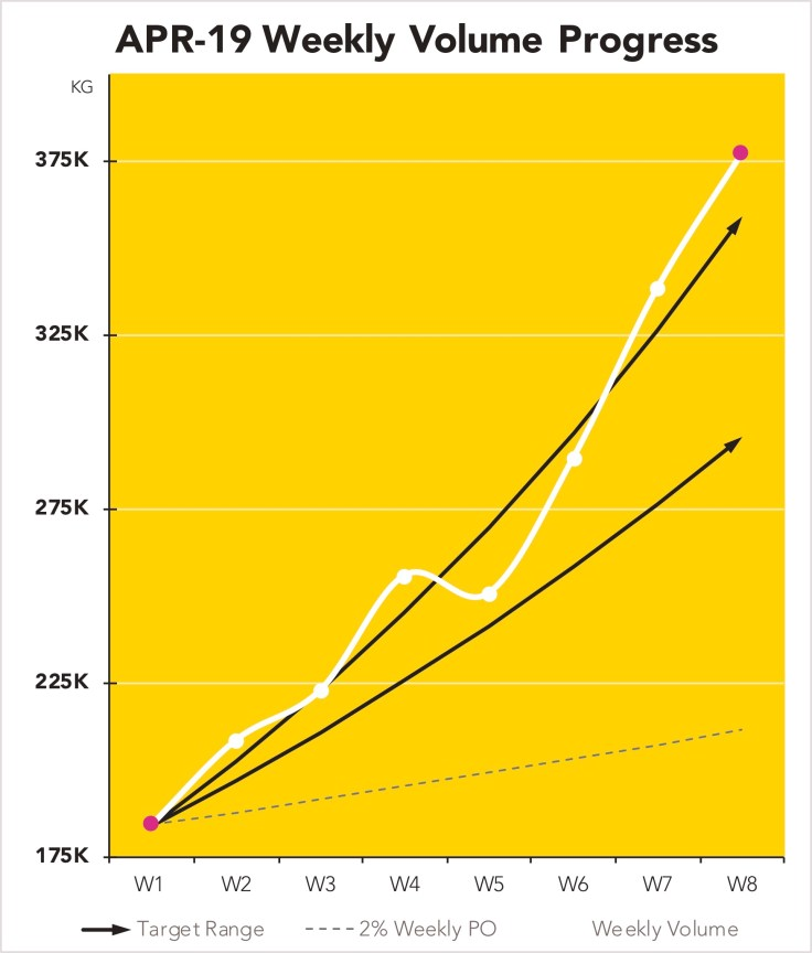 Weekly Progressive Overload Graph
