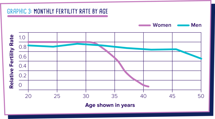 Fertility agg decline