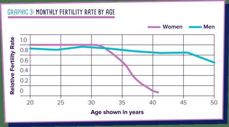 Fertility agg decline