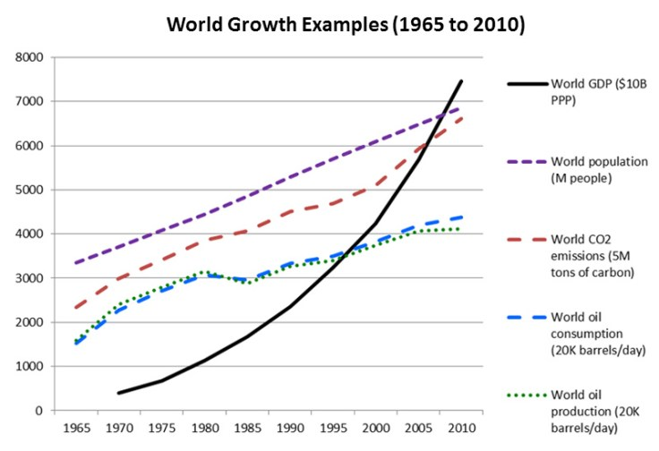 World growth examples