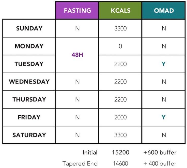 Fasting Blitz Cut Schedule Nov 2019