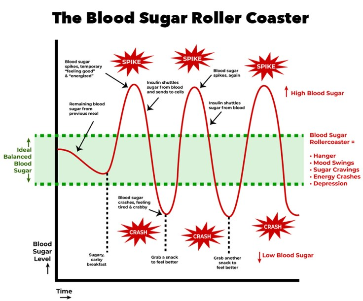 Blood Sugar Graph for Carb Eaters