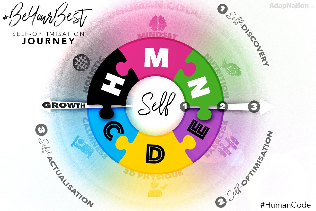 Th #BeYourBest Framework