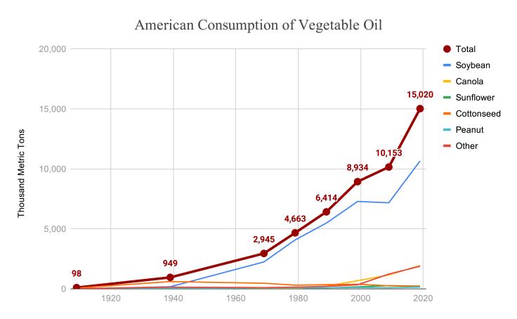 Vegetable Oil Consumption - source: jeffnobbs.com