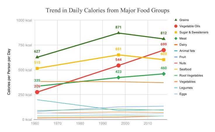 Major Food Group Consumption - source: jeffnobbs.com