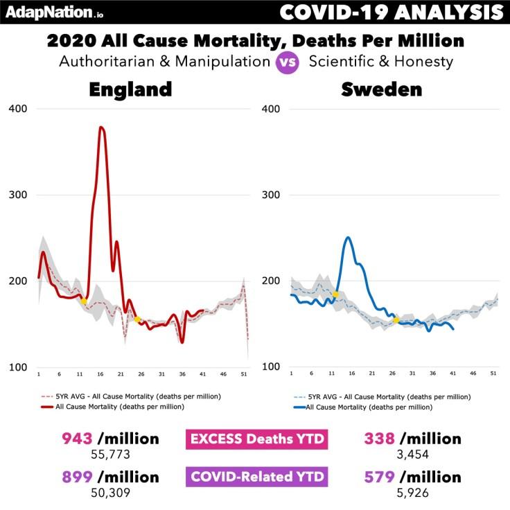 England vs Sweden Deaths per million