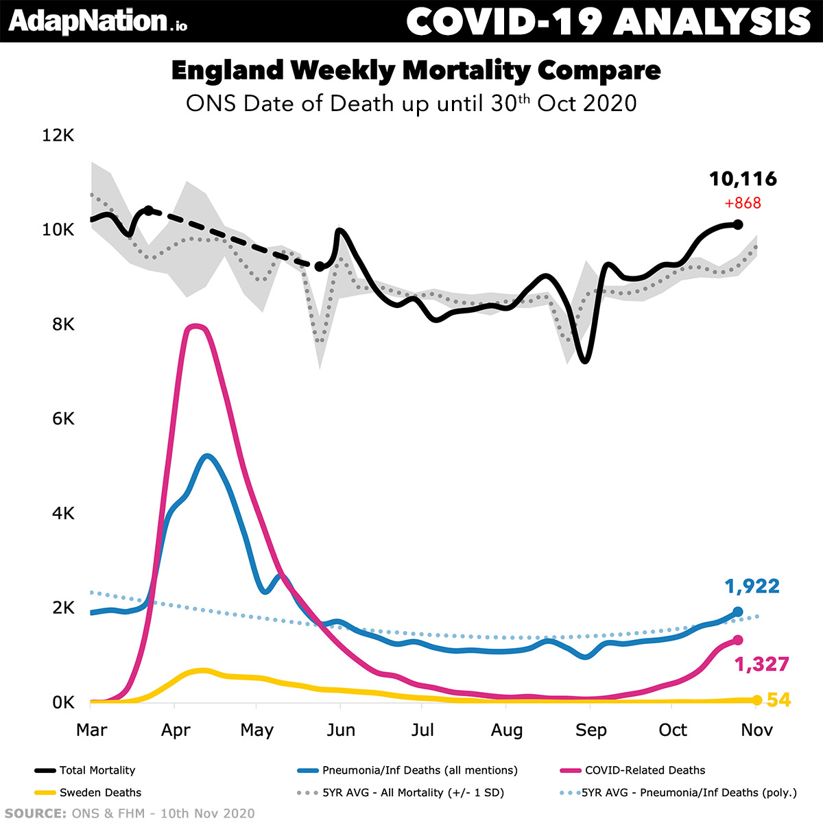 England COVID-19 Update 10th Nov 2020