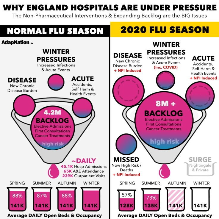 The COVID-19 England NHS Hospital Burden reality