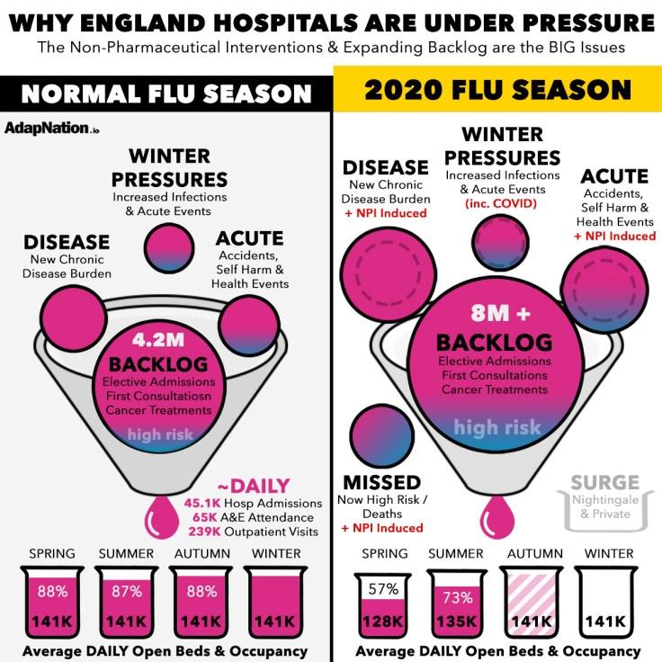 The COVID-19 England NHS Hospital Burden reality