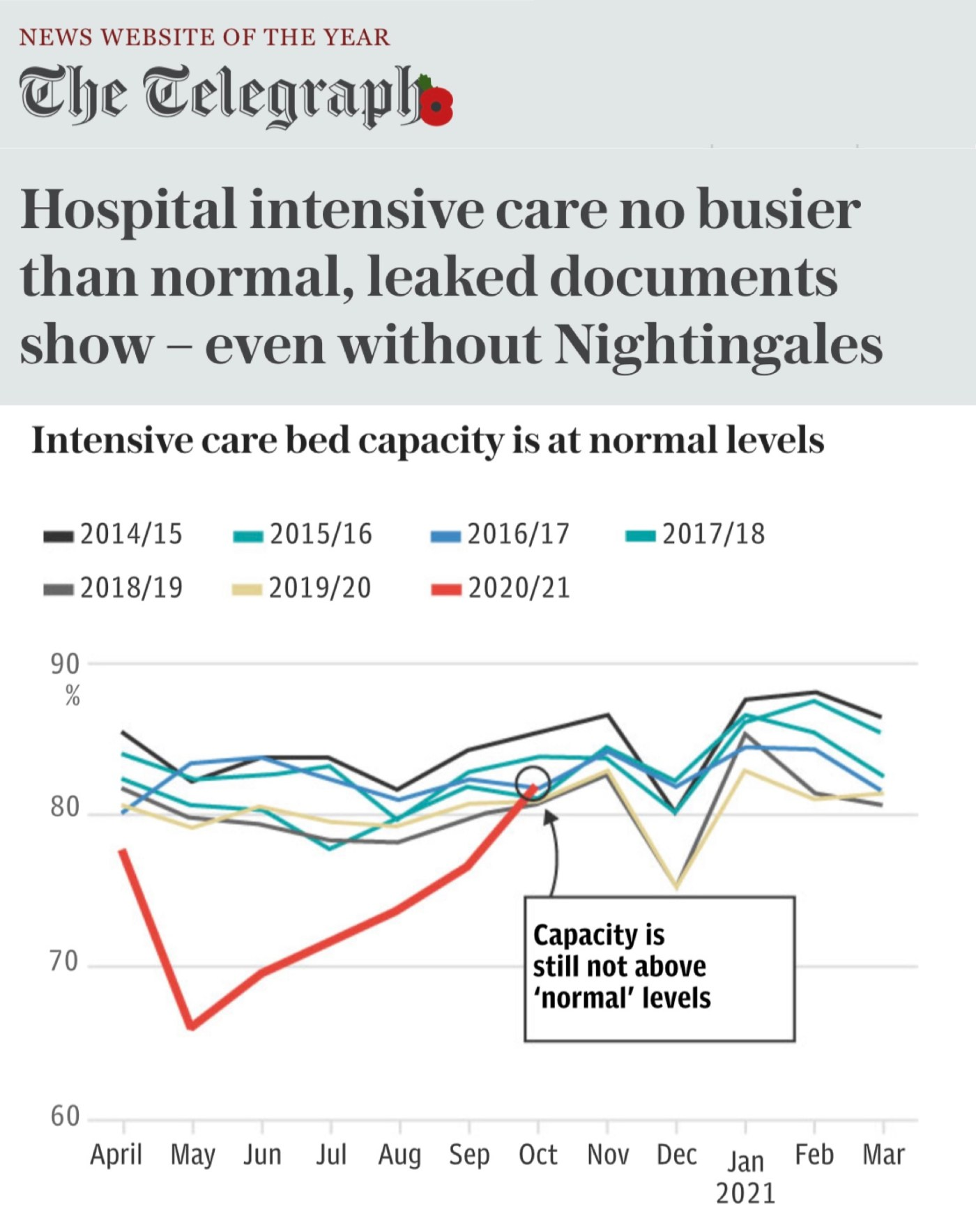 Intensive Care Bed Use UK