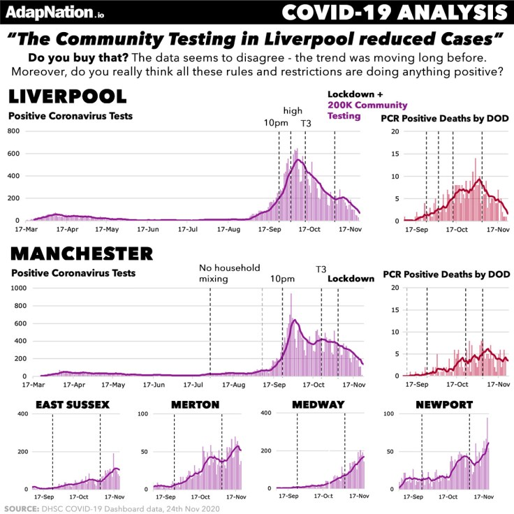 Liverpool mass Testing achieves nothing