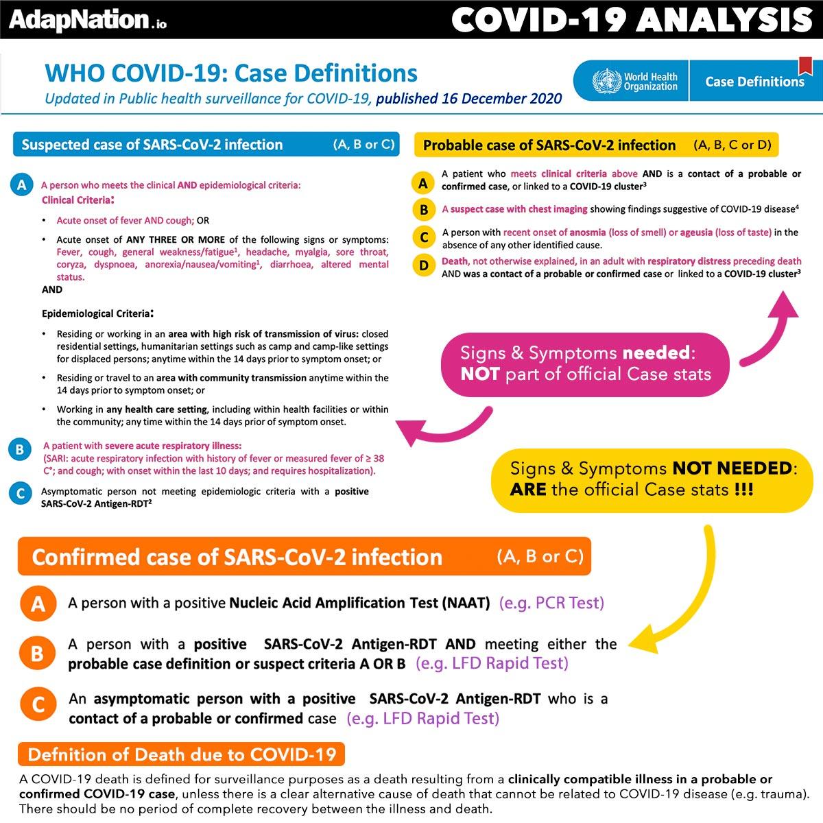 COVID-19 Case Definition