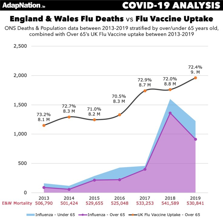 UK Flu Deaths vs Flu Vaccine Uptake