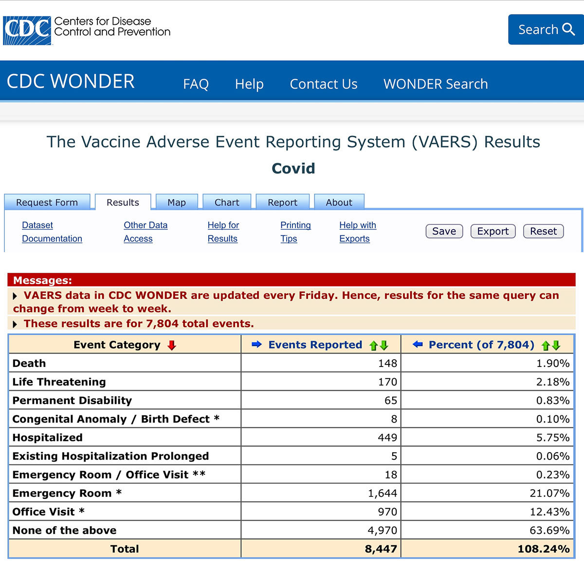 CDC VAERS data on COVID-19 Vaccines