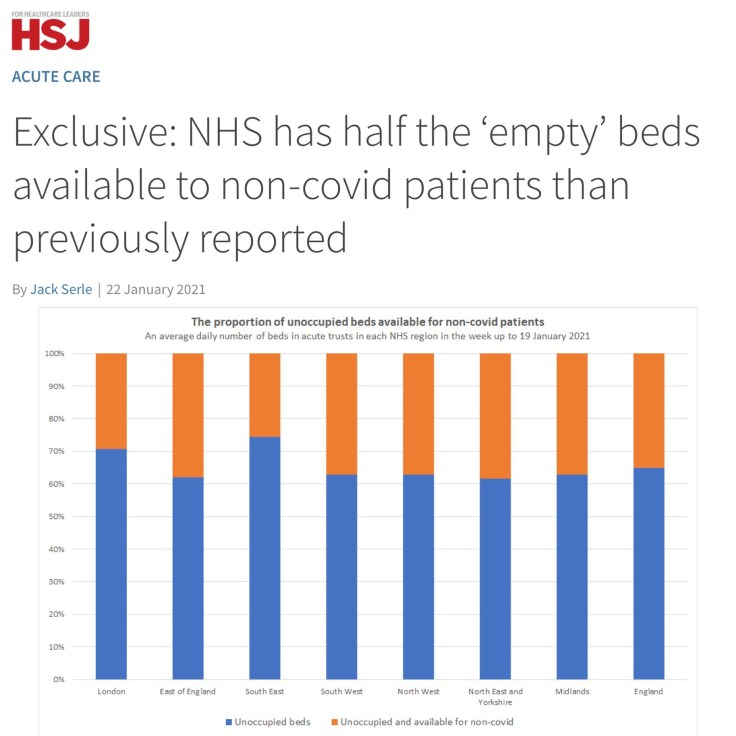 Non-COVID Open Beds dropping