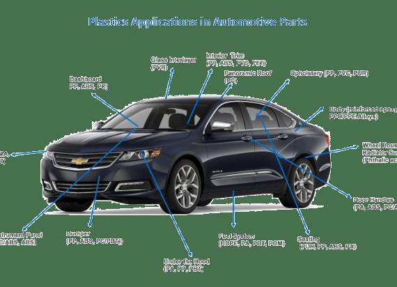 Adapt Plastic Applications in automotive parts