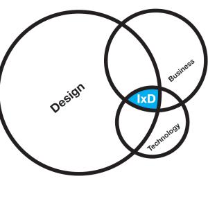 Digital service design