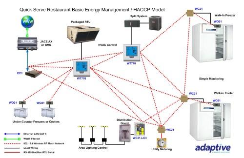 small resolution of retail restaurant adaptive wireless lan network restaurant lan diagram