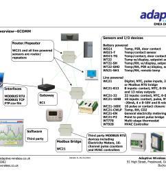 building management system wiring diagram [ 3509 x 2480 Pixel ]