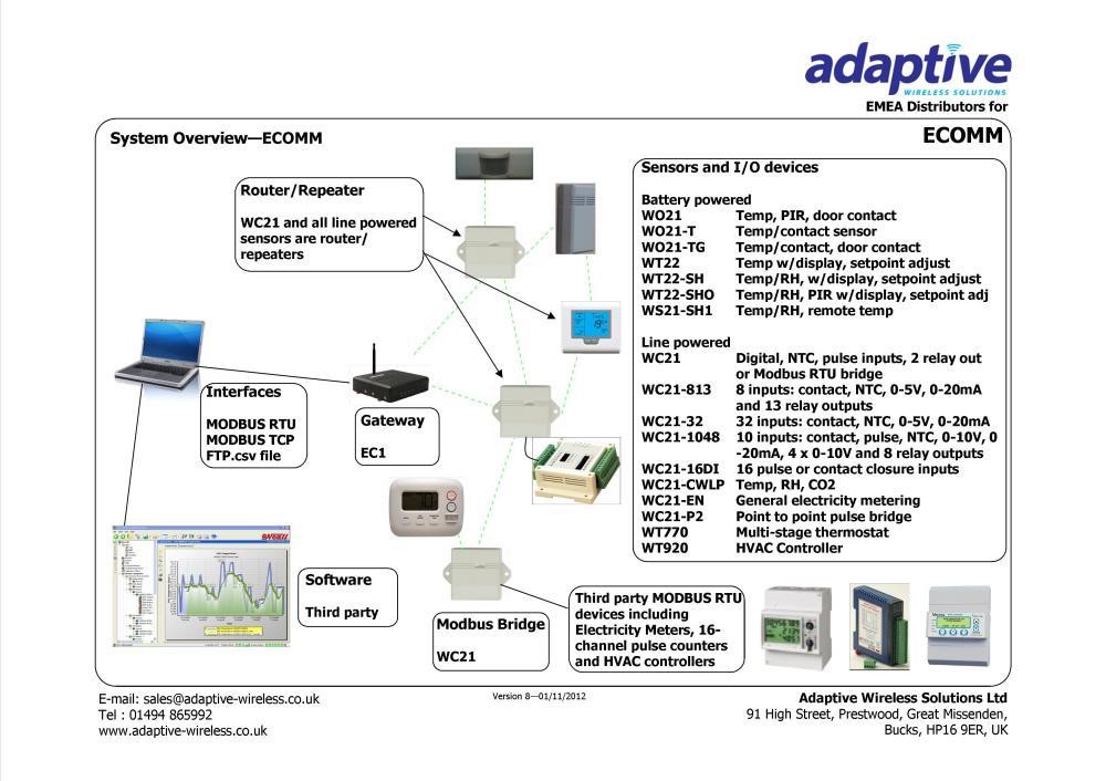 medium resolution of building management system wiring diagram