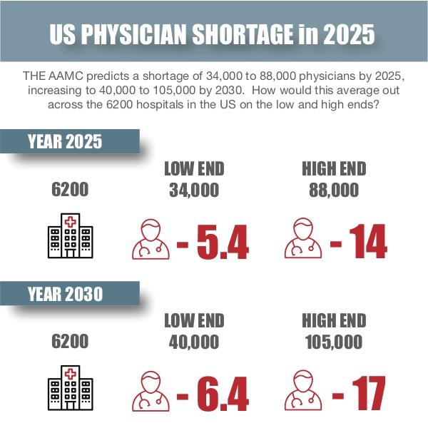 Physician Shortage