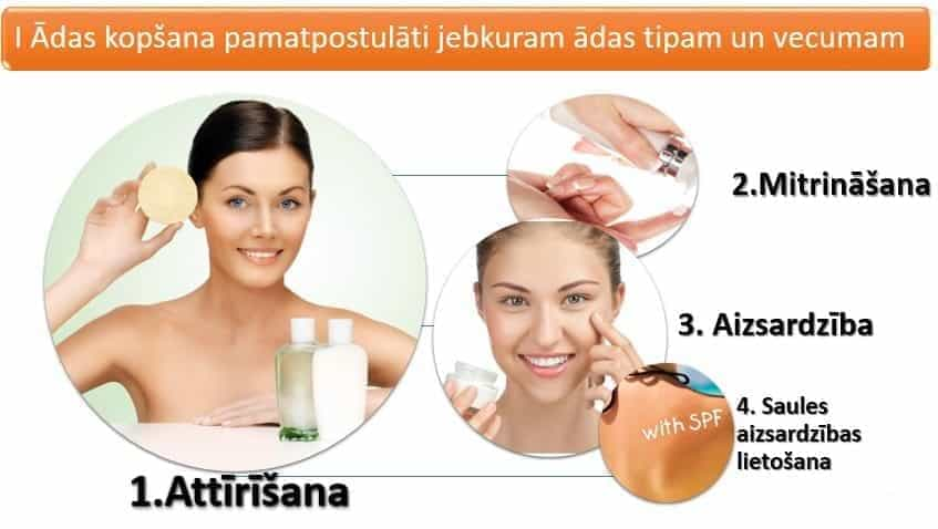 Pilnvērtīga ādas kopšana sastāv no 4 procesiem.