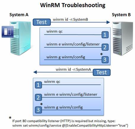WinRM Tshoot