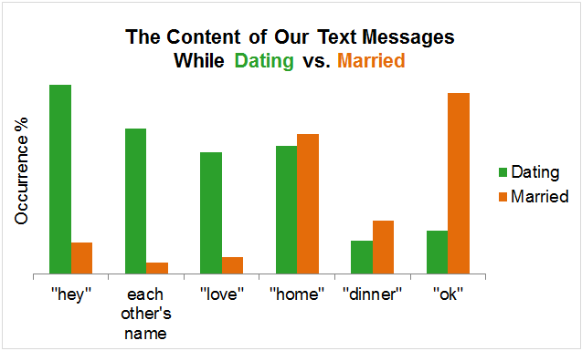 newly dating how often to text