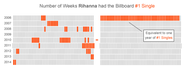 B Rihanna