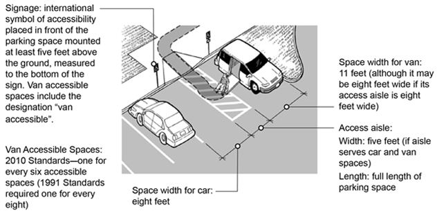 Accessible Parking  ADA National Network