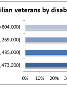 This might indicate that veterans do over time tend to heal or cope with their sc disabilities in ways enable them return work also employment data for ada national network rh adata