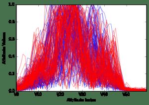 Predictive Analysis , Binary Classification (Cookbook) – 4