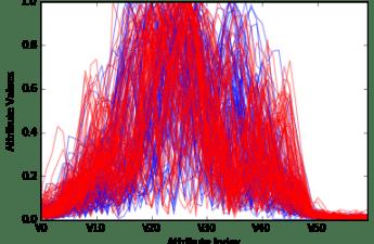 Predictive Analysis , Binary Classification (Cookbook)