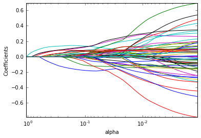 Predictive Analysis , Binary Classification (Cookbook) - 7