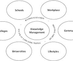 Knowledge Management Models